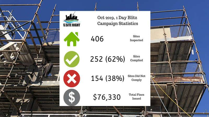 October 2019 Get the Site Right 1 Day Blitz results
