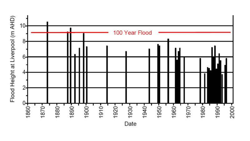 Flood Height at Liverpool for each major flood event since 1860